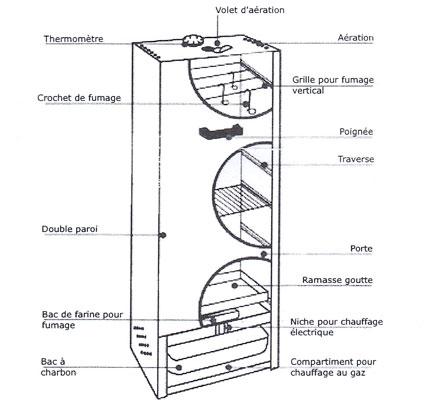 fumoir professionnel acier aluminis 75x39 cm fumoir et. Black Bedroom Furniture Sets. Home Design Ideas